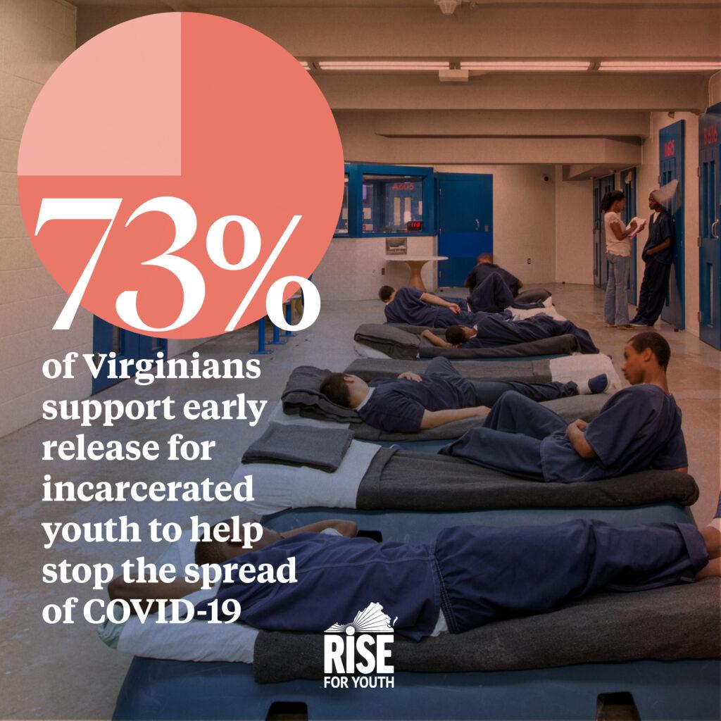 NKIP 2021 Virginia Polling Data Graphics - Covid